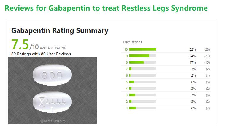 Gabapentin is used for Restless legs syndrome